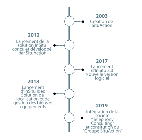 Graphique de l'histoire de l'entreprise